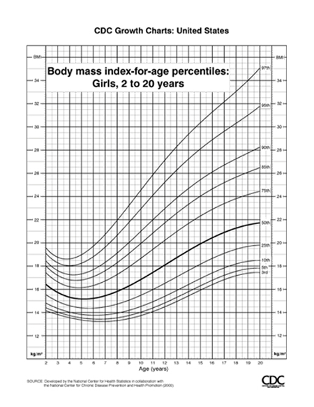 Pediatric growth charts